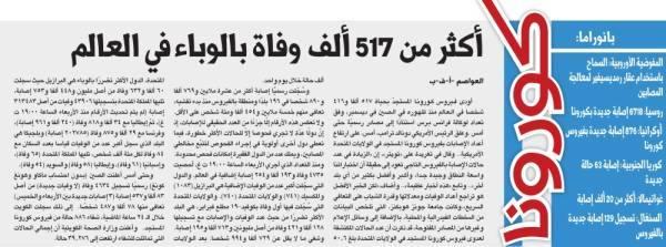 أكثر من 517 ألف وفاة بالوباء في العالم