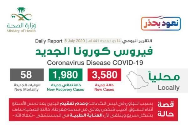 متحدث الصحة: تسجيل 3580 حالة مؤكدة و 1980 حالة تعافٍ جديدة