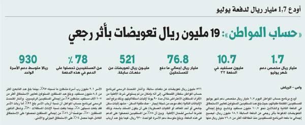 «حساب المواطن»: 19 مليون ريال تعويضات بأثر رجعي