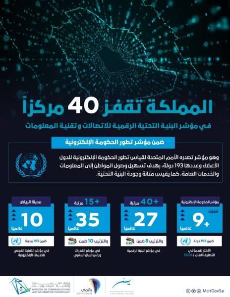 المملكة تتفوق رقمياً وتتقدم 9 مراكز في مؤشر الحكومة الإلكترونية