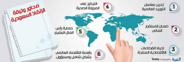 خطة سعودية من 6 محاور لتحفيز الاقتصاد العالمي