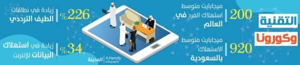 السعودية من أنجح الدول التي واجهت كورونا بـ «التقنية»