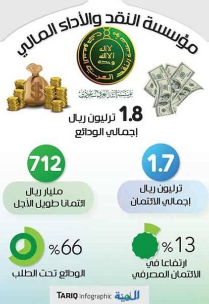الائتمان المصرفي يتجاوز الحد المسموح للودائع إلى1.7 ترليون ريال