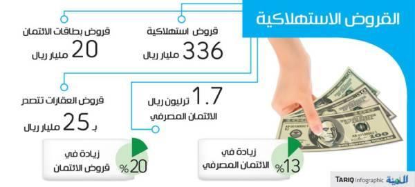 القروض الاستهلاكية إلى 336 مليار ريال .. و20 % زيادة ببطاقات الائتمان