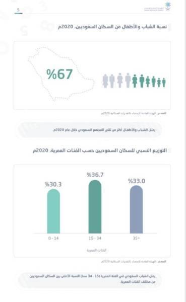 1.5 مليون شاب بسوق العمل.. و68% لا يواجهون صعوبات دراسية