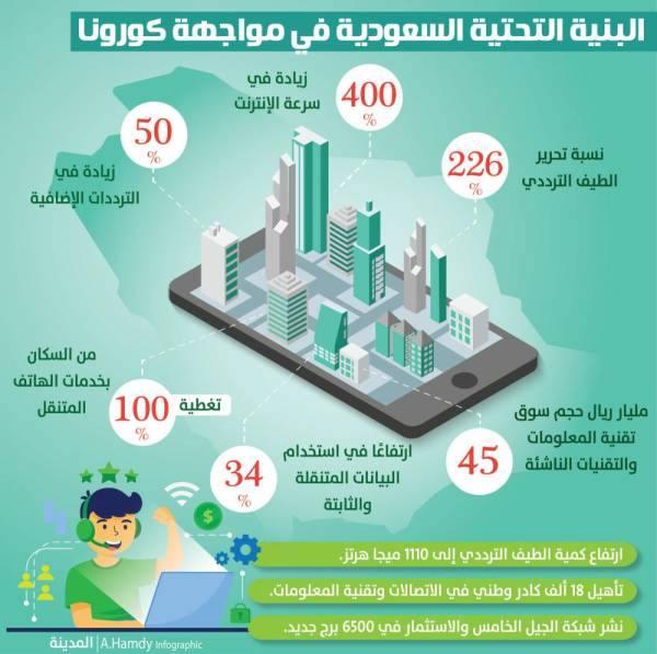شهادة دولية.. 6 عوامل تقود البنية الرقمية السعودية للصدارة في مواجهة كورونا