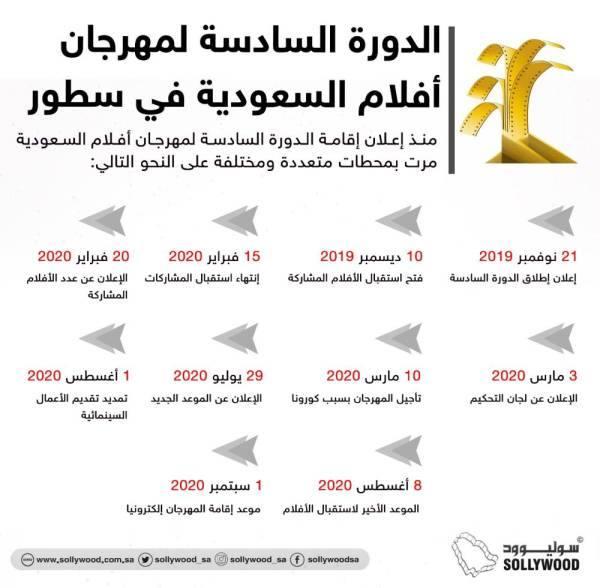 مهرجان أفلام السعودية: عدد المشاركات بلغ 384 .. والسيناريو في الصدارة