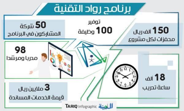 «رواد التقنية»: 150 ألف ريال محفزات لكل مشروع وتوفير 100 وظيفة