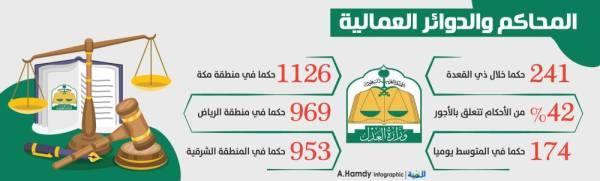 42 % من الأحكام العمالية في المناطق تتعلق بـ «الأجور»