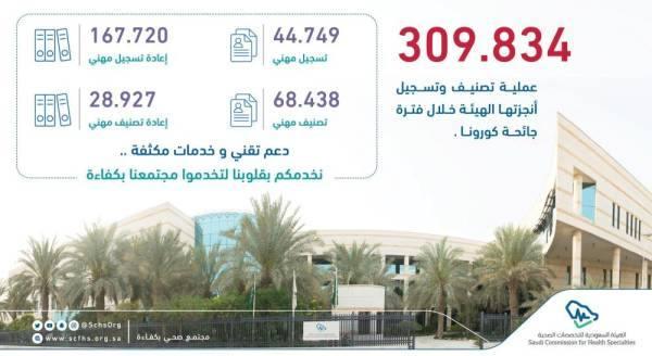 300 ألف عملية تصنيف وتسجيل أنجزتها التخصصات الصحية خلال جائحة كورونا