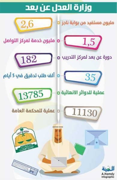 «العدل»: 35 ألف طلب لـ «تدقيق الدعاوي» في 5 أيام