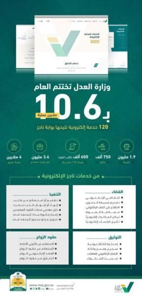وزارة العدل تختتم العام بـ 10.6 ملايين عملية