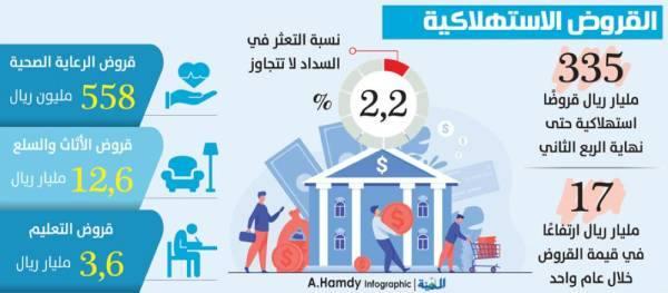 حافظ: ارتفاع القروض الاستهلاكية للمواطنين إلى 335 مليار ريال