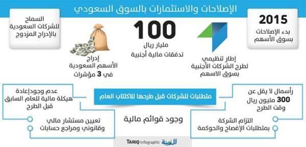 القويز: إطار تنظيمي لطرح الشركات الأجنبية بالسوق السعودي العام المقبل