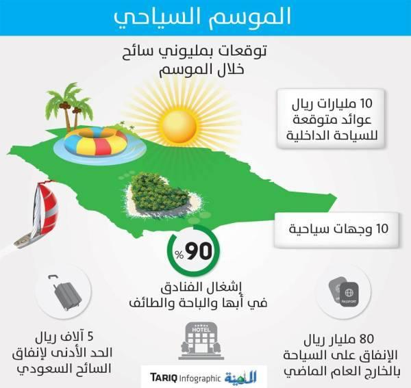 10 مليارات ريال عوائد متوقعة للموسم السياحي