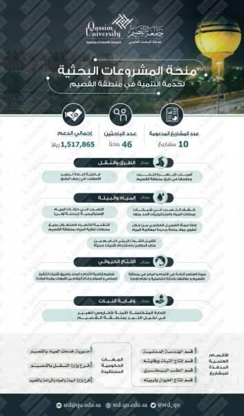 جامعة القصيم : 10 منح بحثية بقيمة 1.5 مليون ريال لخدمة التنمية
