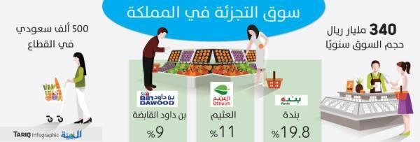 ارتفاع تنافسية قطاع المواد الغذائية بفضل التوسع ودخول شركات جديدة