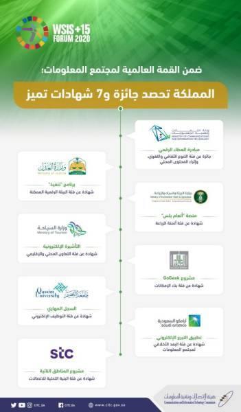 المملكة تحصد جائزة و7 شهادات تميز خلال مشاركتها في القمة العالمية لمجتمع المعلومات
