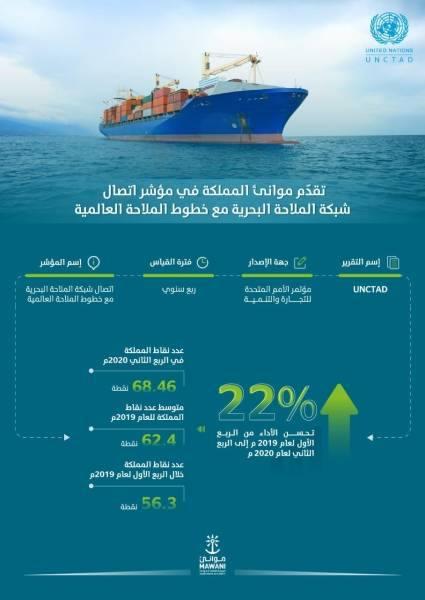 موانئ المملكة تتقدم في مؤشر اتصال شبكة الملاحة البحرية