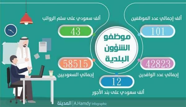 42 % من موظفي الأمانات والبلديات «غير سعوديين»