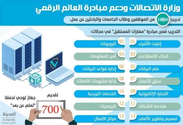 الاتصالات: تدريب 1000 موظف وباحث عن عمل في مبادرة {العالم الرقمي»