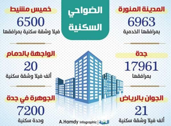 225 ألف وحدة سكنية.. و6 ضواح جديدة في المناطق