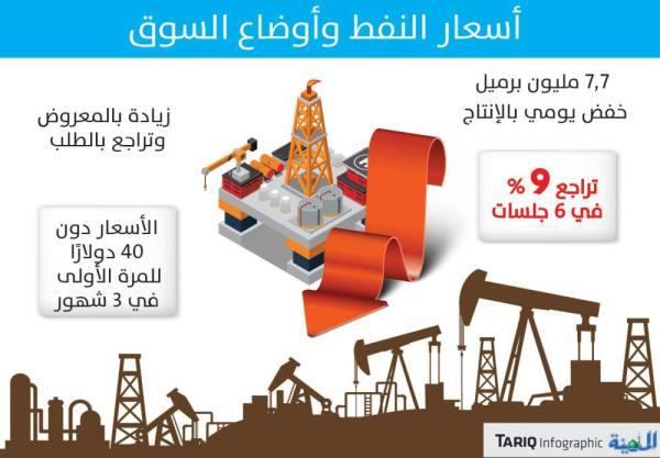 تراجع الطلب يهبط بأسعار النفط لأقل مستوى في 3 شهور