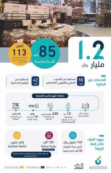 بنك التنمية الاجتماعية يقدم تمويلات بـ 1.2 مليار ريال لدعم 85 ألف أسرة منتجة