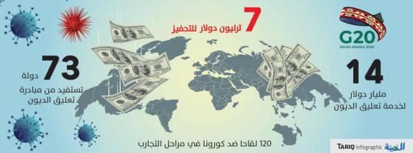 المعلمي: مجموعة العشرين تبحث تمديد مبادرة تعليق الديون الشهر المقبل