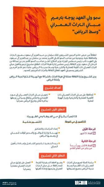 بتوجيه ولي العهد.. انطلاق مشروع ترميم مباني التراث العمراني وسط الرياض