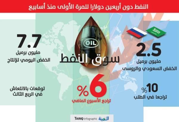 نجاح استثنائي لعبد العزيز بن سلمان في رفع التزام أوبك بخفض الإنتاج