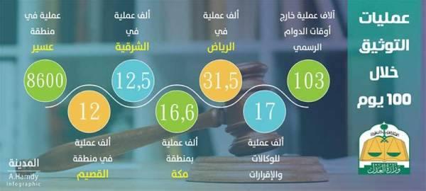 «العدل»: 100 ألف عملية توثيق خارج أوقات الدوام