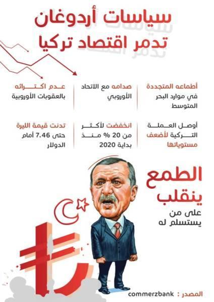 تركيا.. الاقتصاد يتهاوى والمعارضة تتهم اردوغان بعدم الكفاءة