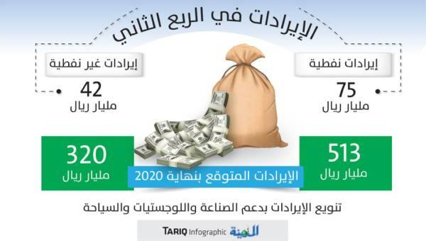 ضغوط الأسعار وكورونا تهبط بصادرات النفط إلى 75 مليارا بالربع الثاني