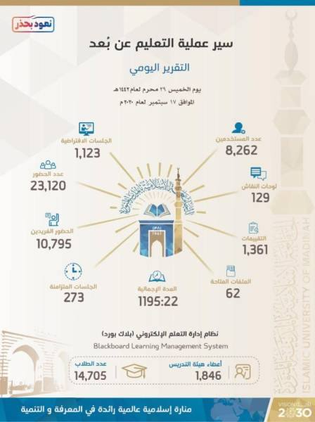 الجامعة الإسلامية تدعم أكثر 2600 طالب من مختلف الجنسيات لاستكمال دراستهم العليا