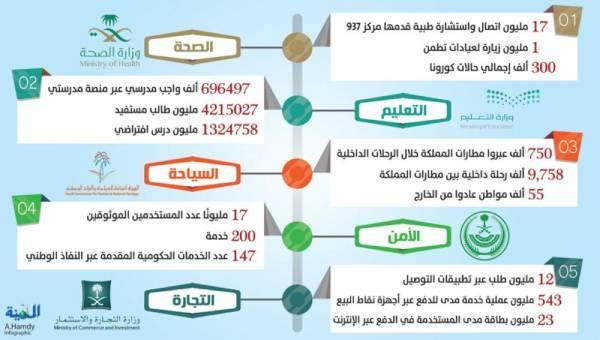 12 مليون طلب توصيل في 200 مدينة داخل المملكة