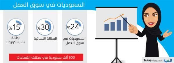 صندوق النقد: المملكة شهدت تقدما ملحوظا في توظيف النساء