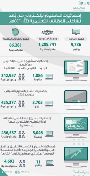 تدريب مليون معلم ومعلمة في 3700 برنامج