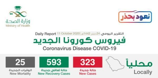 الصحة: المملكة الأولى عربياً والثانية شرق أوسطياً في إصدار الأوراق العلمية المتعلقة بفيروس كورونا
