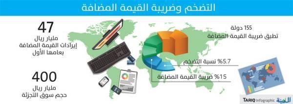 تقرير دولي: بدء احتواء الآثار التضخمية لضريبة القيمة المضافة بالسعودية