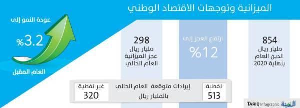 تقرير دولي: تحسن الإيرادات السعودية.. وعودة التوازن للميزانية في 2023