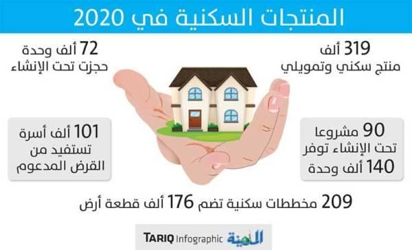 «سكني» يتجاوز 300 ألف منتج.. و90 مشروعا لتوفير 140 ألف وحدة