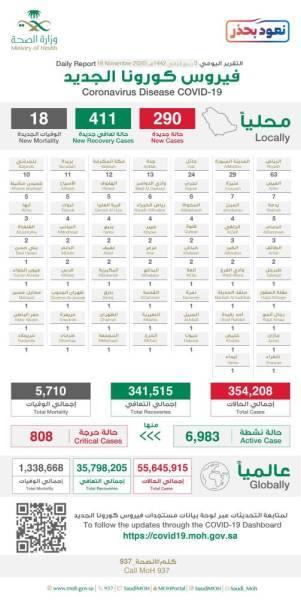 الصحة: 290 إصابة جديدة بكورونا وتعافي 411