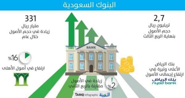 2.7 تريليون ريال أصول البنوك السعودية بزيادة 14 %