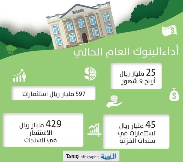 ارتفاع استثمارات البنوك إلى 597 مليار ريال بالربع الثالث