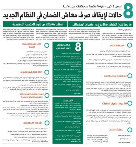 8 حالات لإيقاف صرف معاش الضمان في النظام الجديد