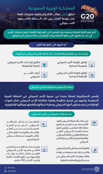 المملكة تحقق أعلى مراتب الالتزام بمخرجات قمة العشرين حول الصمود السيبراني