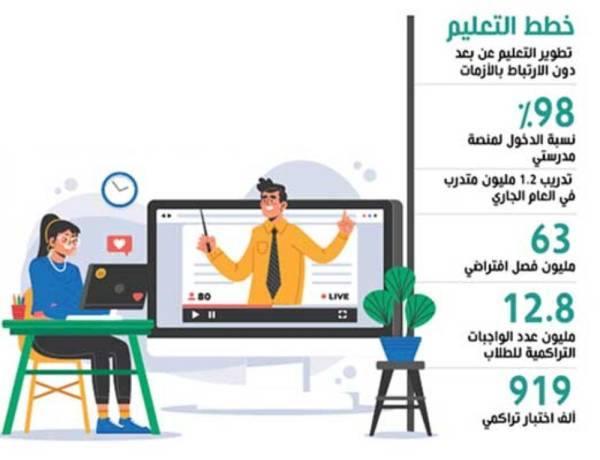 آل الشيخ: تطوير التعليم عن بعد دون النظر إلى الأزمات