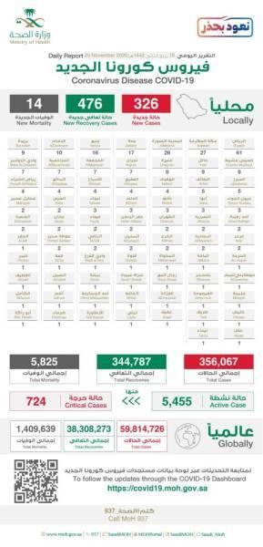 الصحة: 326 إصابة جديدة بكورونا وتعافي 476