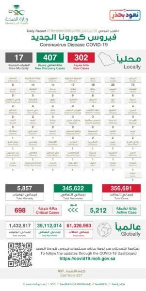 الصحة: 302 إصابة جديدة بكورونا وتعافي 407